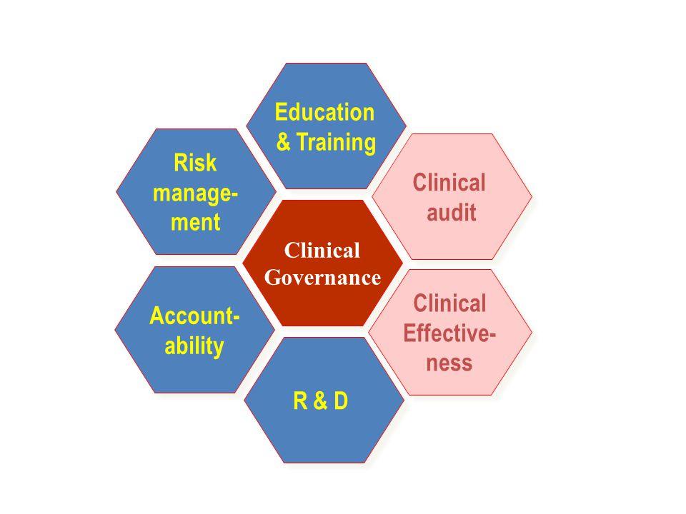 Clinical Governance Clinical Governance Clinical audit Clinical audit Education & Training Education & Training Risk manage- ment Risk manage- ment Ac