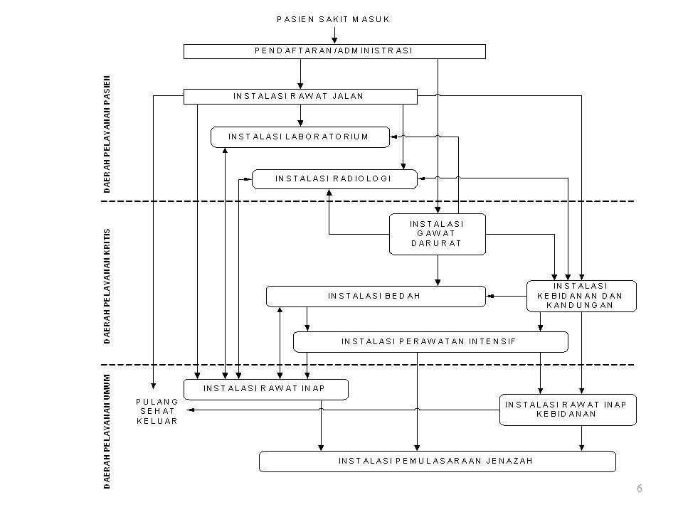 Sistem Eksternal Rumah Sakit Input - Pasien - Dokter - Pegawai - Peralatan - Supplies - Gedung Output - Pasien - Dokter - Pegawai - Masyarakat - Supplier Lingkungan - Kebijakan - Sistem Pembiayaan - Perizinan - Akreditasi - Harapan Masyarakat - Sistem Ekonomi Rumah Sakit