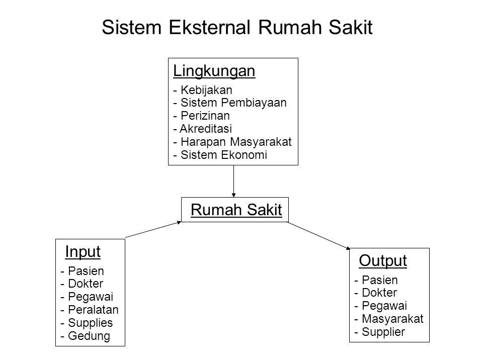 Sistem Eksternal Rumah Sakit Input - Pasien - Dokter - Pegawai - Peralatan - Supplies - Gedung Output - Pasien - Dokter - Pegawai - Masyarakat - Suppl