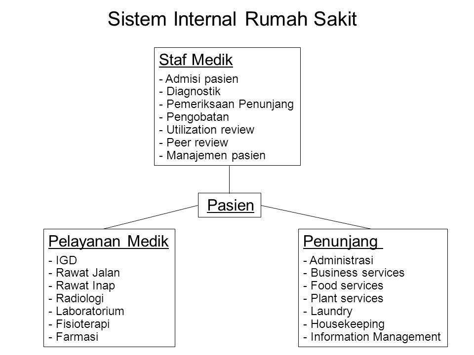 Sistem Internal Rumah Sakit Pelayanan Medik - IGD - Rawat Jalan - Rawat Inap - Radiologi - Laboratorium - Fisioterapi - Farmasi Penunjang - Administra