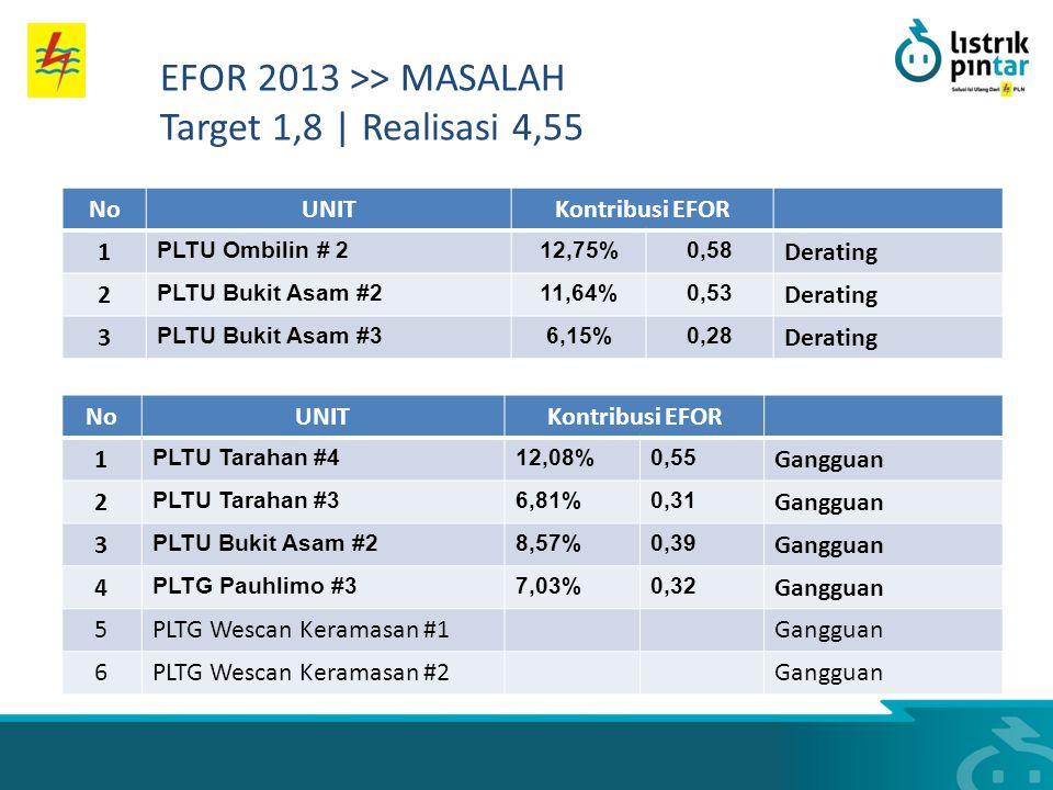 NoUNITKontribusi EFOR 1 PLTU Ombilin # 212,75%0,58 Derating 2 PLTU Bukit Asam #211,64%0,53 Derating 3 PLTU Bukit Asam #36,15%0,28 Derating NoUNITKontr