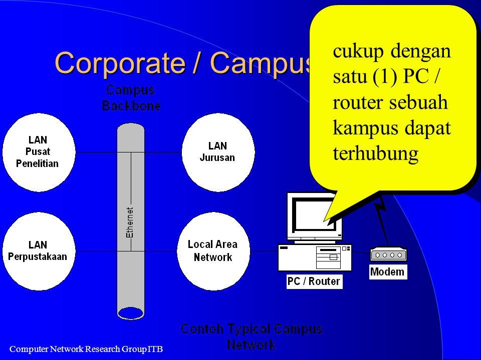 Computer Network Research Group ITB Corporate / Campus Internet cukup dengan satu (1) PC / router sebuah kampus dapat terhubung