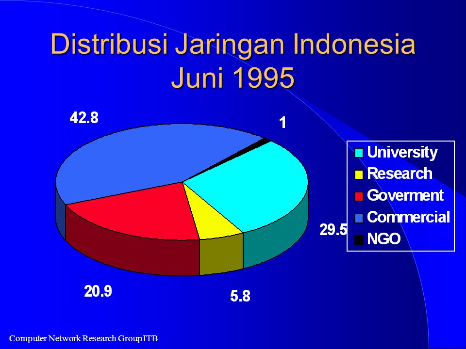 Computer Network Research Group ITB Distribusi Jaringan Indonesia Juni 1995