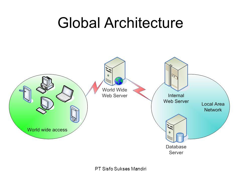 PT Sisfo Sukses Mandiri Global Architecture