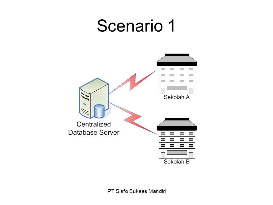 PT Sisfo Sukses Mandiri Scenario 1