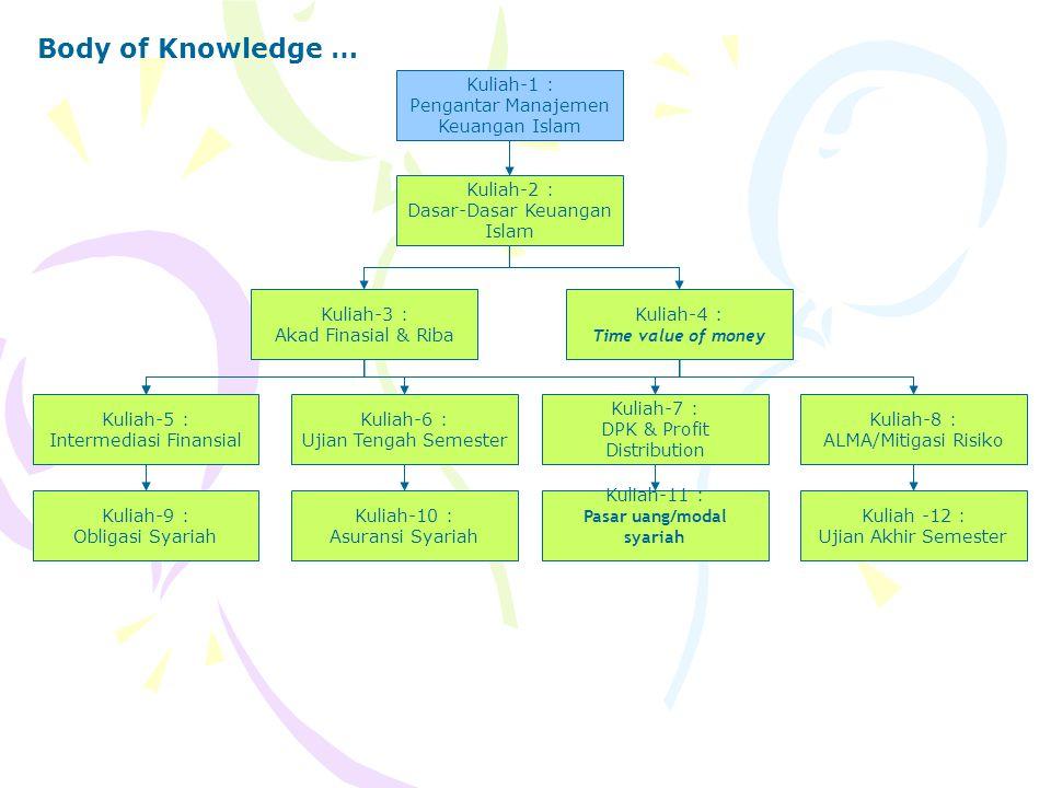 Body of Knowledge … Kuliah-1 : Pengantar Manajemen Keuangan Islam Kuliah-2 : Dasar-Dasar Keuangan Islam Kuliah-3 : Akad Finasial & Riba Kuliah-4 : Time value of money Kuliah-5 : Intermediasi Finansial Kuliah-6 : Ujian Tengah Semester Kuliah-7 : DPK & Profit Distribution Kuliah-8 : ALMA/Mitigasi Risiko Kuliah-9 : Obligasi Syariah Kuliah-10 : Asuransi Syariah Kuliah-11 : Pasar uang/modal syariah Kuliah -12 : Ujian Akhir Semester