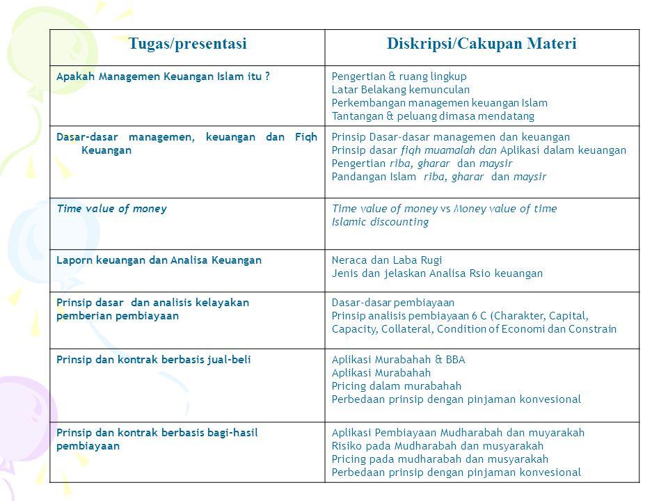 Tugas/presentasiDiskripsi/Cakupan Materi Apakah Managemen Keuangan Islam itu ?Pengertian & ruang lingkup Latar Belakang kemunculan Perkembangan manage