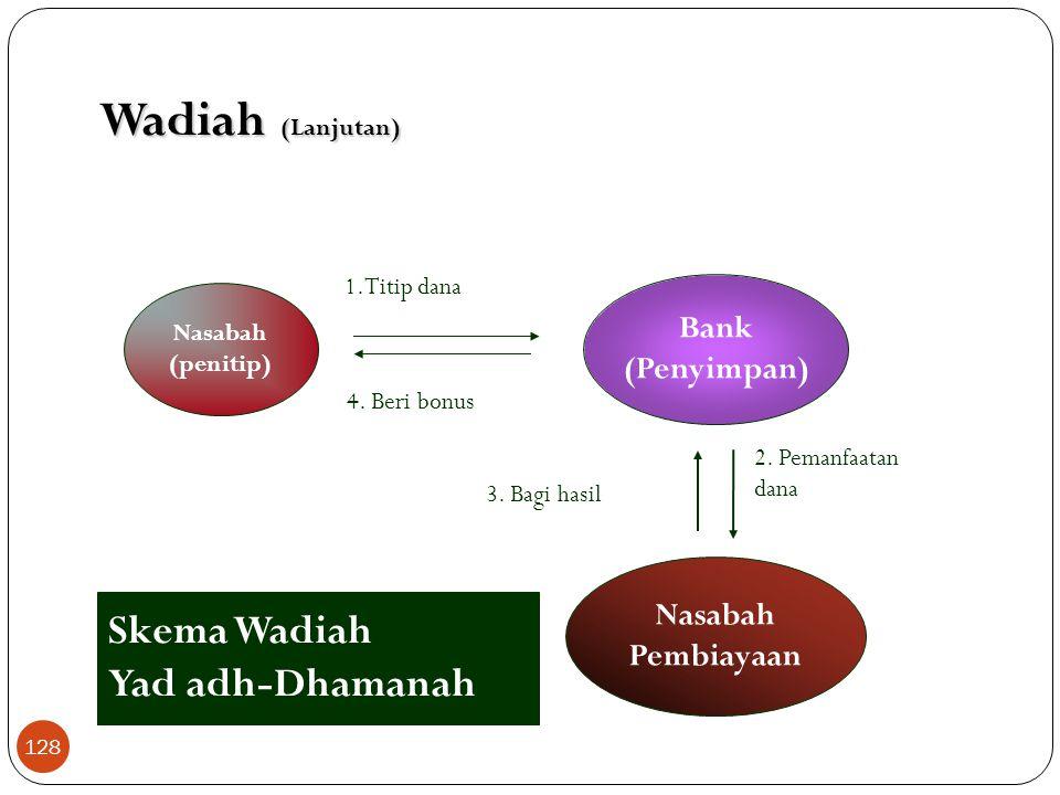 Wadiah (Lanjutan)  Prinsip wadiah yang diterapkan adalah wadiah yad dhamanah, yang diterapkan pada giro  Pihak yang dititipi (bank) bertanggung jawa