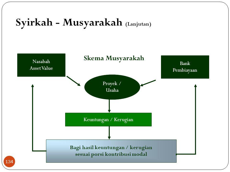 Syirkah - Musyarakah (Lanjutan)  Landasan Hukum a. Al Qur'an Maka mereka berserikat pada sepertiga (QS An Nisaa (4):12) Dan, sesungguhnya kebanyakan