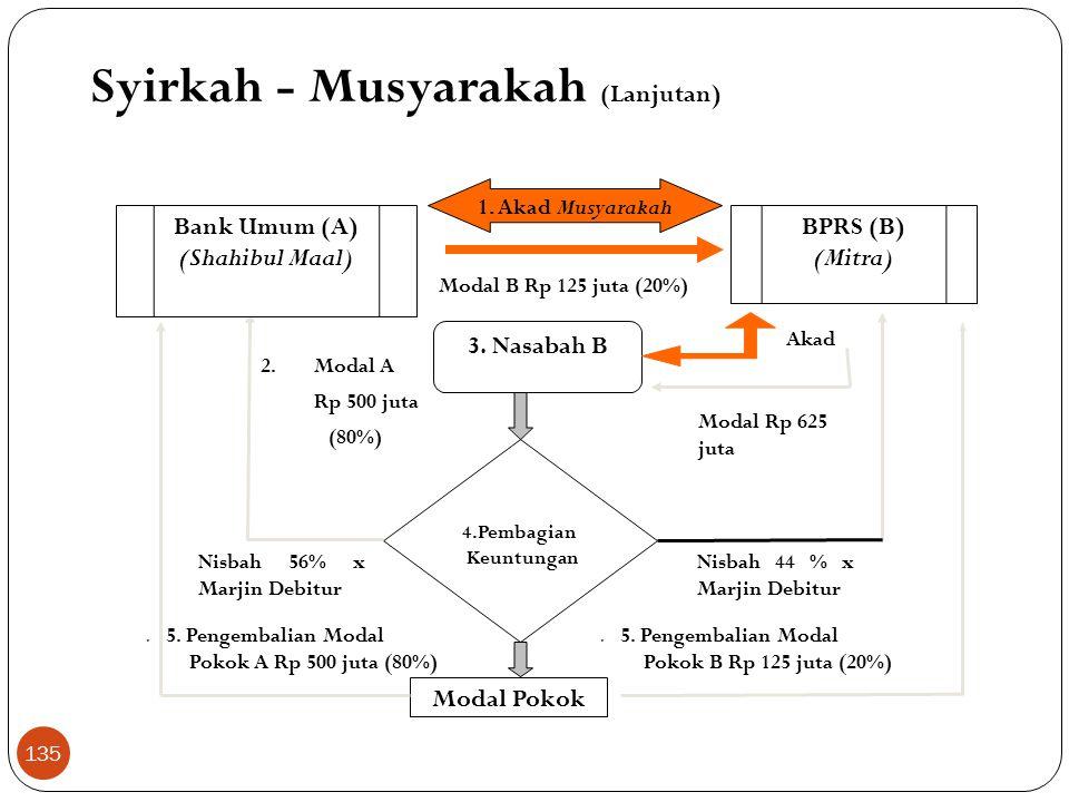 Skema Musyarakah Nasabah Asset Value Bank Pembiayaan Proyek / Usaha Keuntungan / Kerugian Bagi hasil keuntungan / kerugian sesuai porsi kontribusi mod