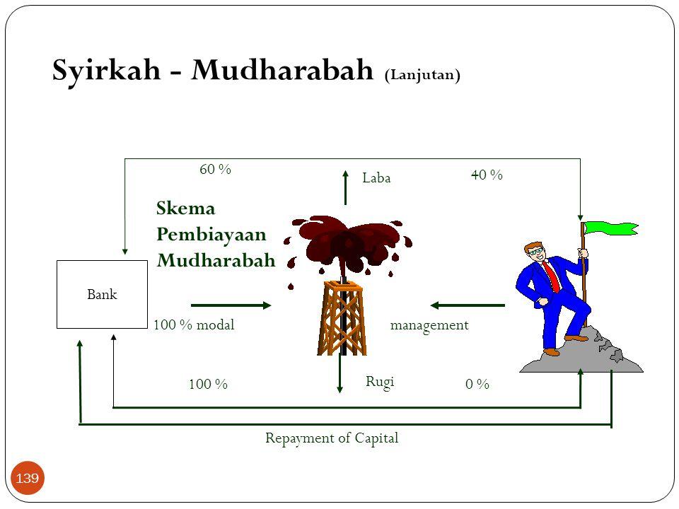 Syirkah - Mudharabah (Lanjutan)  Landasan Hukum a. Al Qur'an Dan jika dari orang-orang yang berjalan di muka bumi mencari sebagian karunia Allah SWT