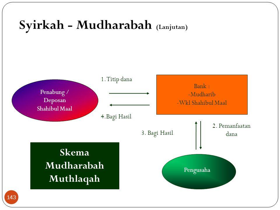 Syirkah - Mudharabah (Lanjutan) Mudharabah Muthlaqah  Tidak ada pembatasan bagi bank mempergunakan dana yang dihimpun  Bank wajib menginformasikan n
