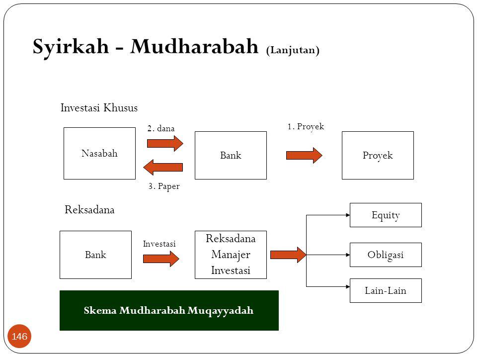 Mudharabah Muqayyadah Off Balance Sheet- Lanjutan  Bukti penyimpanan berupa bukti simpanan khusus  Bank wajib memisahkan dana dari rekening lainnya
