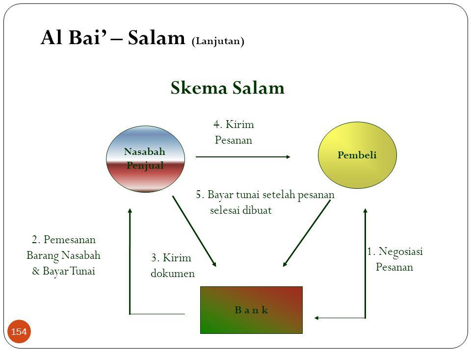 Rukun Salam  Pembeli (Muslam / salam)  Penjual (Muslam ilaihi)  Barang (Muslam fihi)  Harga (Tsaman)  Ijab-qabul Al Bai' – Salam (Lanjutan) 153