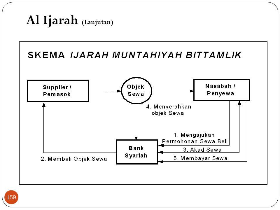 Al Ijarah (Lanjutan)  Landasan Hukum a. Al Qur'an Dan jika kamu ingin anakmu disusukan oleh orang lain, tidak dosa bagimu apabila kamu mmberikan pemb