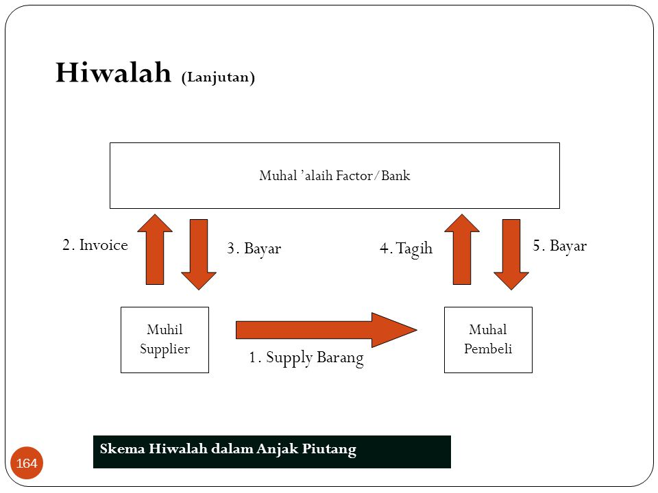 1. Hiwalah  Berasal dari kata tahwil yang berarti intiqal (perpindahan), yaitu memindahkan hutang dari tanggungan orang yang berhutang (muhil) menjad
