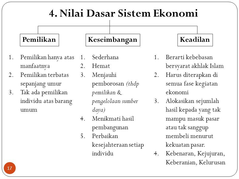 3. Prinsip Ekonomi Islam Kerja (resource utilization) Kompensasi (compensation) Efisiensi (efficiency) Professional (professionalism) Kecukupan (effic