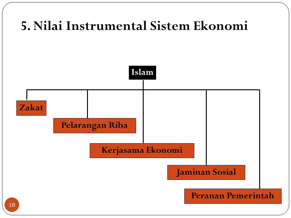 4. Nilai Dasar Sistem Ekonomi PemilikanKeseimbanganKeadilan 1.Pemilikan hanya atas manfaatnya 2.Pemilikan terbatas sepanjang umur 3.Tak ada pemilikan
