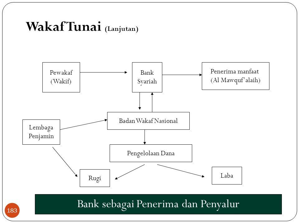 Wakaf Tunai (Lanjutan)  Dalam hal wakaf tunai, sesuai komisi fatwa MUI :  Adalah wakaf yang dilakukan seseorang, kelompok orang, lembaga atau badan