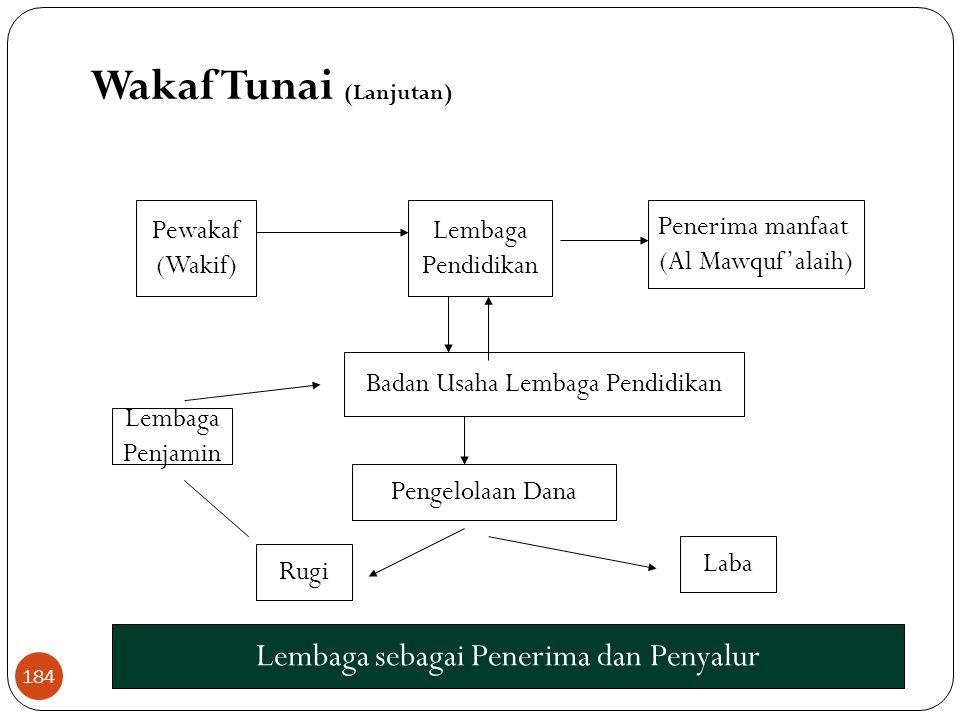 Wakaf Tunai (Lanjutan) Bank sebagai Penerima dan Penyalur Bank Syariah Pewakaf (Wakif) Penerima manfaat (Al Mawquf'alaih) Badan Wakaf Nasional Pengelo