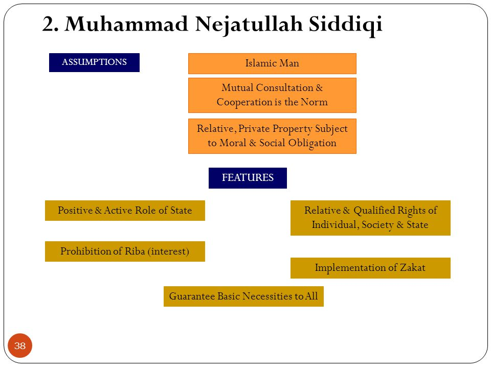 1. Muhammad Abdul Mannan ASSUMPTIONS FEATURES Islamic Man Market System Plus Planning Observation & Revelation as Source of Knowledge Private Property
