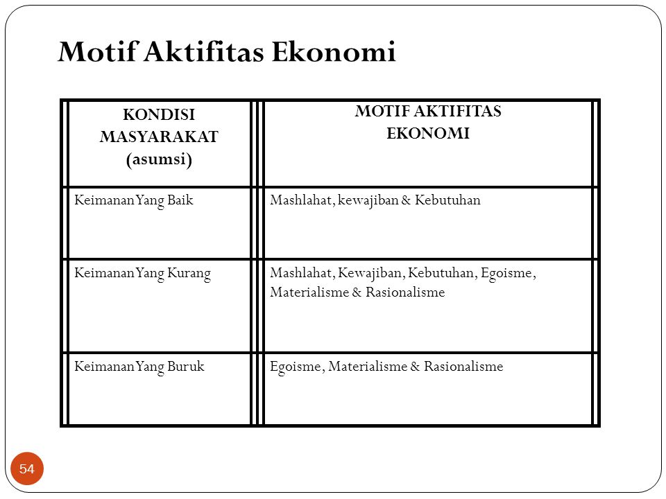 Motif Aktifitas Ekonomi Definisi & Jenis Transaksi Kontrak Komersial Instrument – instrument Etika dlm Pasar Hisbah Intervensi Pemerintah 53