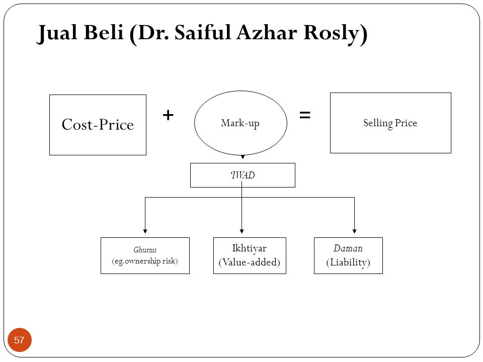Profits derived from Al-Bay'( trade and commerce) (GHURMI + IKHTIAR) (RISK-TAKING + WORK AND EFFORT) Contractual profits derived from loans = Riba (Risk-free + zero value added) Profit (Ribh) Al-Bay' Risk-free Zero VAD Ghurmi Ikhtiar Debt Haram Halal Jual Beli (Dr.