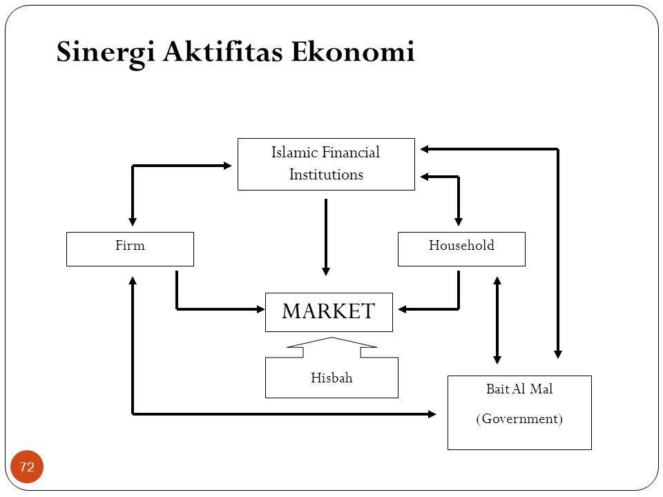 Intervensi Pemerintah dalam Mekanisme Pasar Ibnu Taimiyah, memandang perlu keterlibatan (intervensi) negara dalam aktifitas ekonomi dalam rangka melin