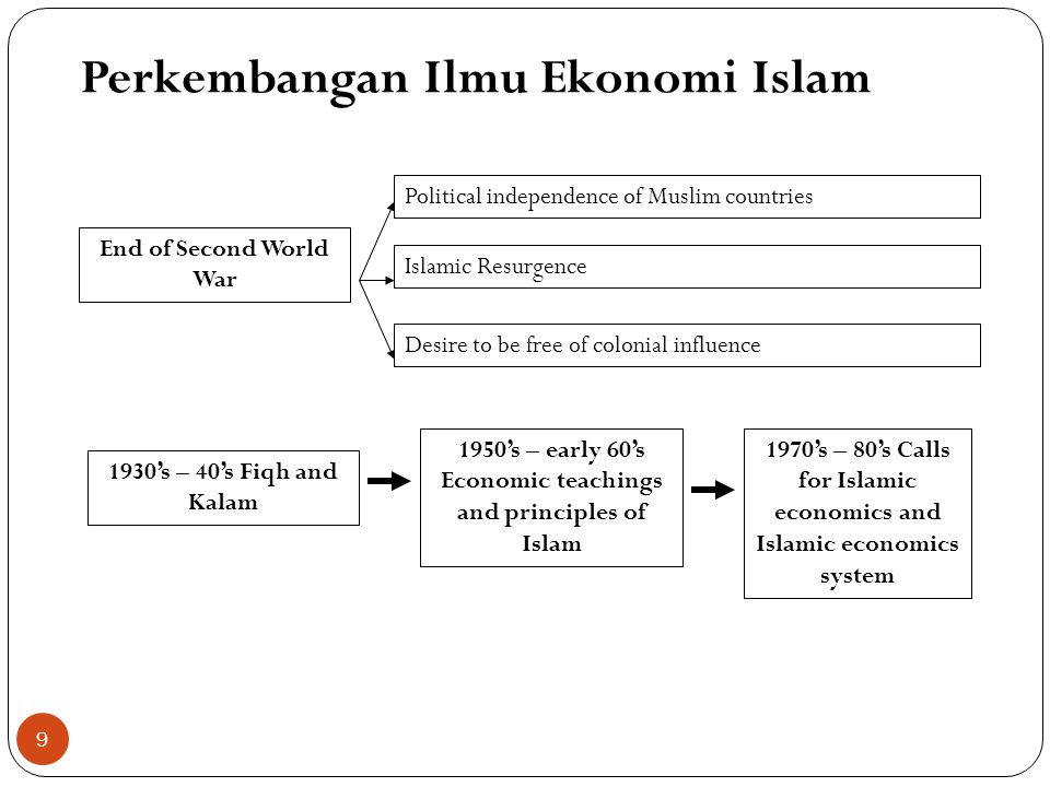 Perkembangan Ilmu Ekonomi Islam 1930's – 40's Fiqh and Kalam 1950's – early 60's Economic teachings and principles of Islam 1970's – 80's Calls for Islamic economics and Islamic economics system End of Second World War Desire to be free of colonial influence Islamic Resurgence Political independence of Muslim countries 9