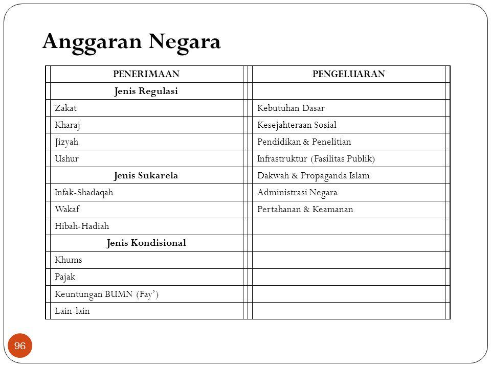 Peran & Fungsi Negara (M.N. Siddiqi) 1.Fungsi yang menjadi tugas dari syariat. Fungsi negara ini merupakan tugas yang secara spesifik terangkum dalam