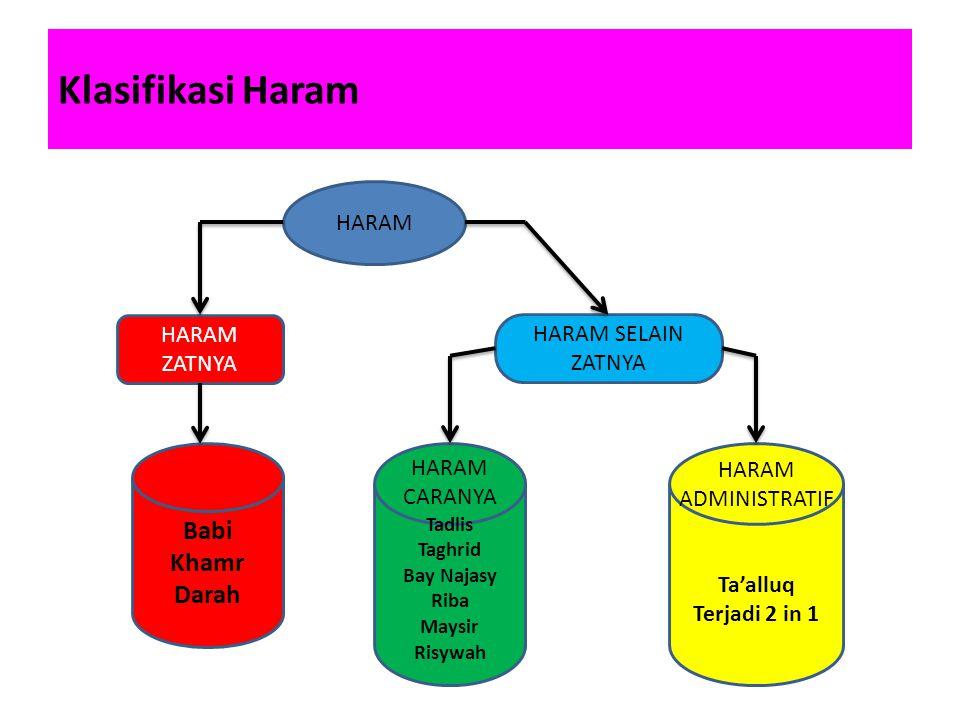 Klasifikasi Haram HARAM HARAM ZATNYA Babi Khamr Darah HARAM SELAIN ZATNYA HARAM CARANYA Tadlis Taghrid Bay Najasy Riba Maysir Risywah HARAM ADMINISTRA