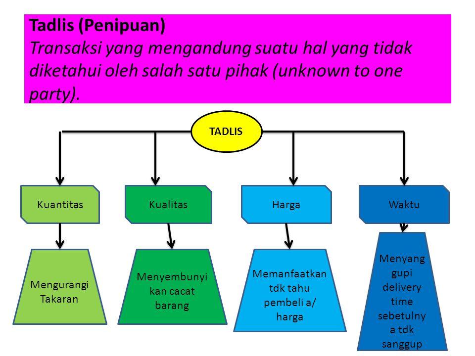 Tadlis (Penipuan) Transaksi yang mengandung suatu hal yang tidak diketahui oleh salah satu pihak (unknown to one party). TADLIS KuantitasKualitasHarga