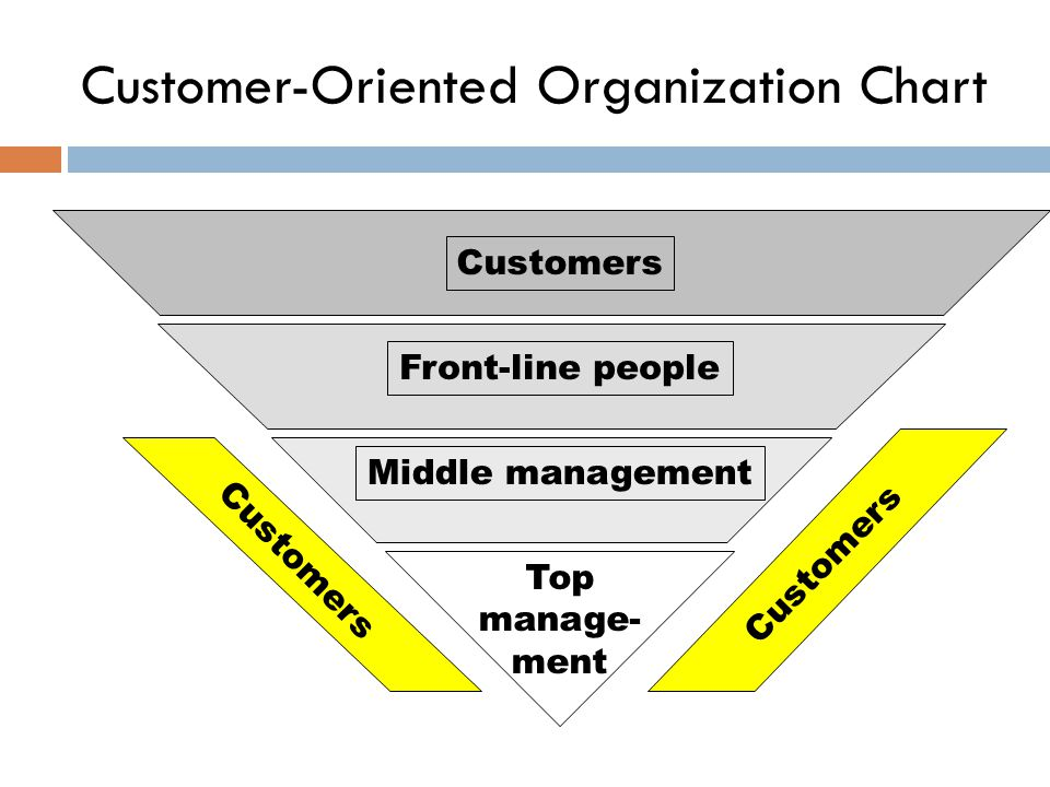 Customer-Oriented Organization Chart Customers Front-line people Middle management Top manage- ment Customers