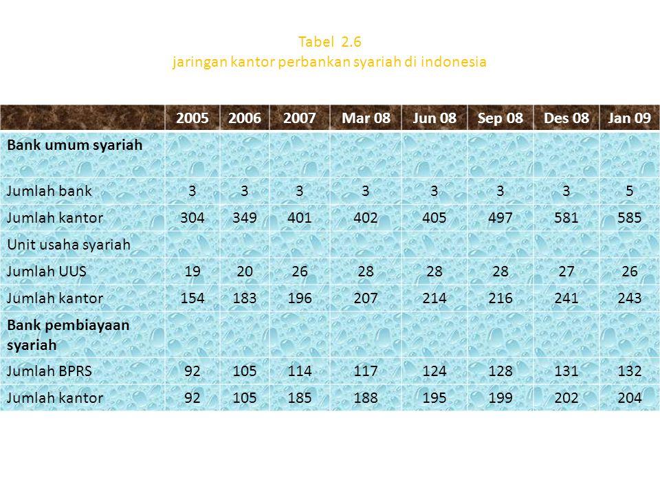 2. 5. BANK SYARIAH DAN PERKEMBANGANNYA DI INDONESIA Total aset: 2,24% Dana pihak ketiga: 2,18% Pembiayaan: 2,96% Pangsa perbankan terhadap total bank