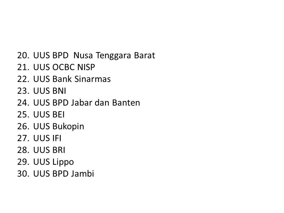 Layanan Syariah (OFFICE CHANNELING 1.UUS Bank Danamon 2.UUS Bank Permata 3.UUS BII 4.UUS Bank Tabungan Negara 5.UUS CIMB Niaga 6.UUS BTPN 7.UUS HSBC 8