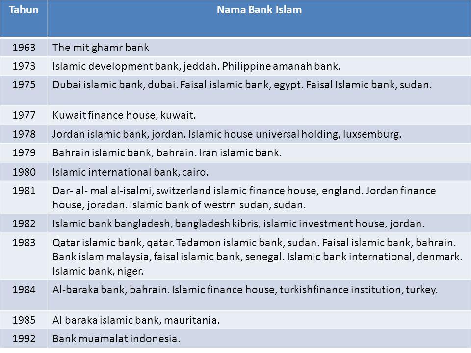 TahunNama Bank Islam 1963The mit ghamr bank 1973Islamic development bank, jeddah.