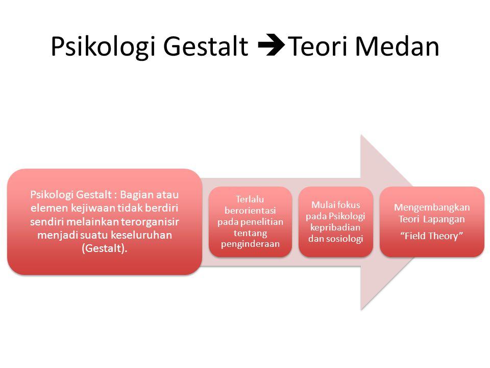Psikologi Gestalt  Teori Medan Psikologi Gestalt : Bagian atau elemen kejiwaan tidak berdiri sendiri melainkan terorganisir menjadi suatu keseluruhan