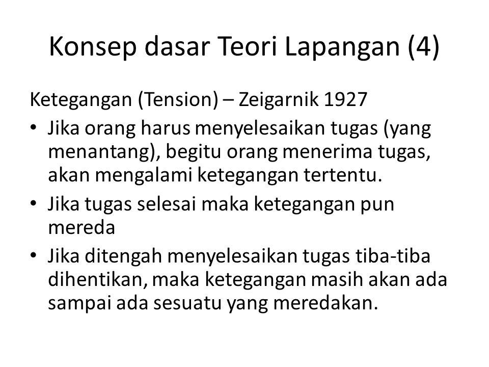 Konsep dasar Teori Lapangan (4) Ketegangan (Tension) – Zeigarnik 1927 Jika orang harus menyelesaikan tugas (yang menantang), begitu orang menerima tug