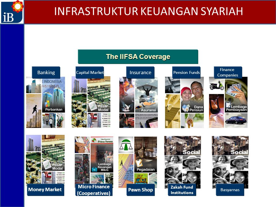 The IIFSA Coverage Capital Market Insurance Pension Funds Finance Companies Micro Finance (Cooperatives) Pawn Shop Social Zakah Fund Institutions Banking Social Basyarnas Money Market INFRASTRUKTUR KEUANGAN SYARIAH
