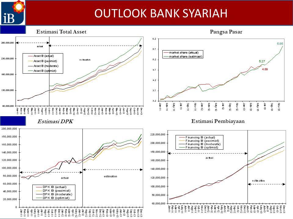 OUTLOOK BANK SYARIAH Gambar 14. Pertumbuhan Simpanan Gambar 15. Pertumbuhan DPK Estimasi DPK Estimasi Total AssetPangsa Pasar Estimasi Pembiayaan