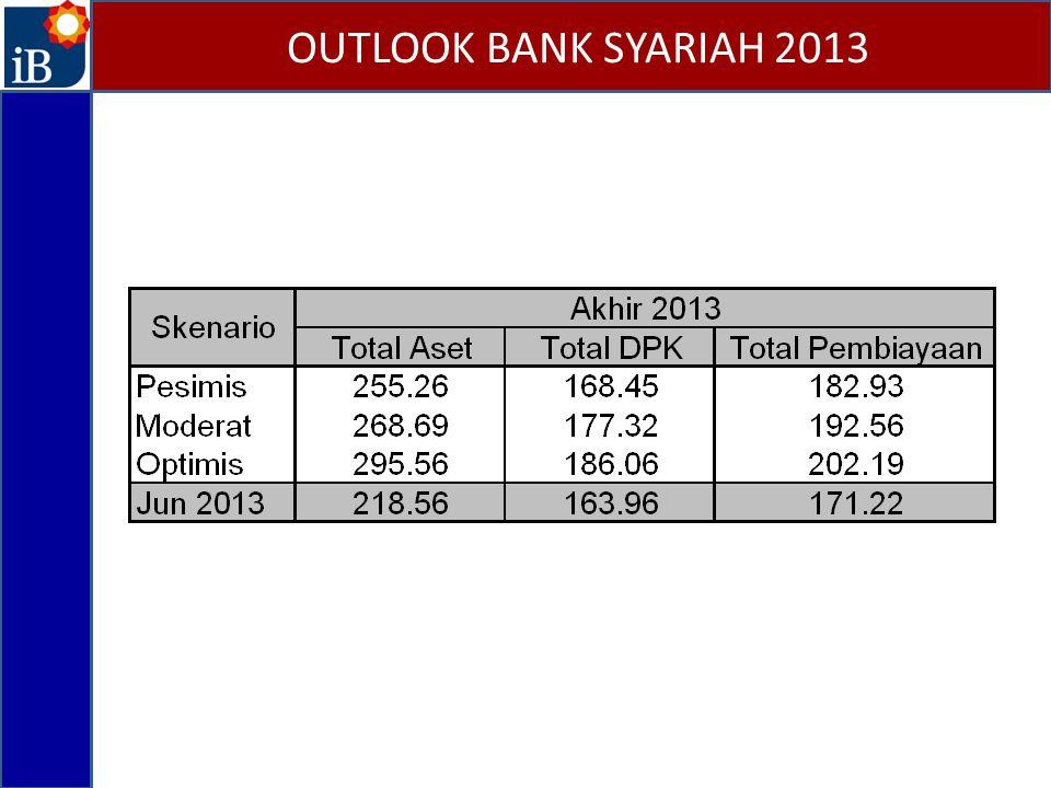 OUTLOOK BANK SYARIAH 2013 Gambar 14. Pertumbuhan Simpanan Gambar 15. Pertumbuhan DPK