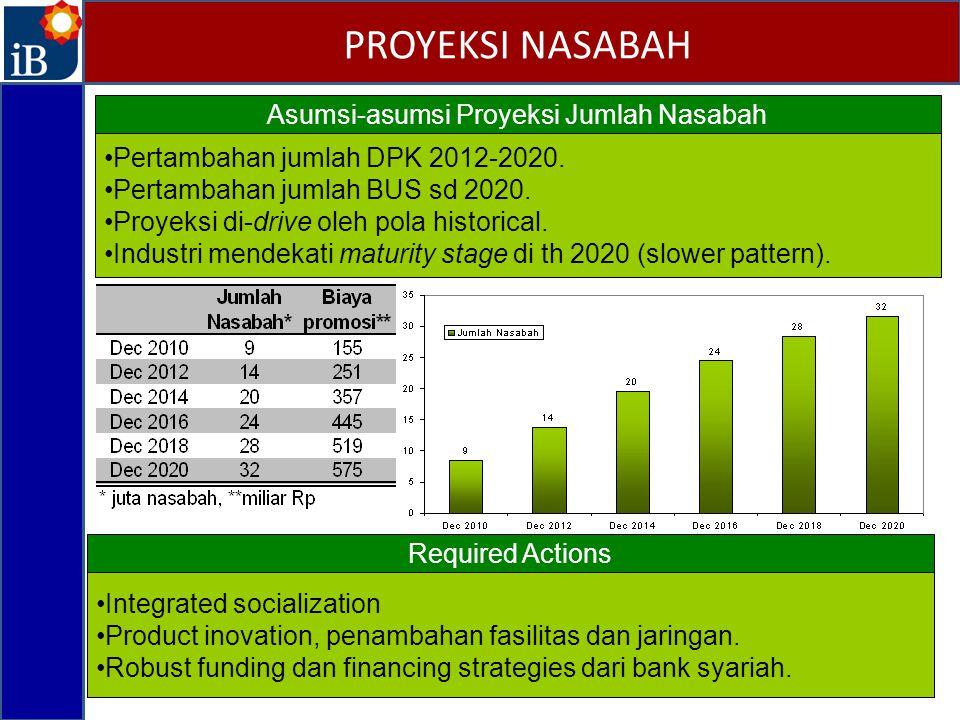 PROYEKSI NASABAH Asumsi-asumsi Proyeksi Jumlah Nasabah Pertambahan jumlah DPK 2012-2020. Pertambahan jumlah BUS sd 2020. Proyeksi di-drive oleh pola h