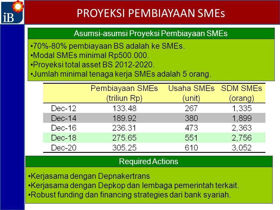 PROYEKSI PEMBIAYAAN SMEs Asumsi-asumsi Proyeksi Pembiayaan SMEs 70%-80% pembiayaan BS adalah ke SMEs. Modal SMEs minimal Rp500.000. Proyeksi total ass