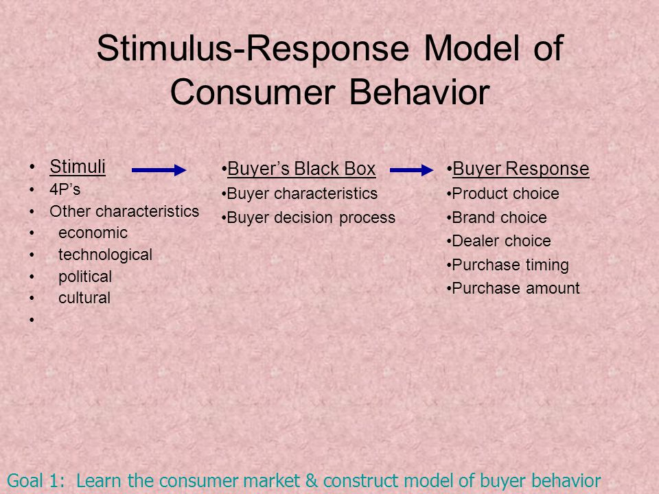 Stimulus-Response Model of Consumer Behavior Stimuli 4P's Other characteristics economic technological political cultural Buyer Response Product choice Brand choice Dealer choice Purchase timing Purchase amount Buyer's Black Box Buyer characteristics Buyer decision process Goal 1: Learn the consumer market & construct model of buyer behavior