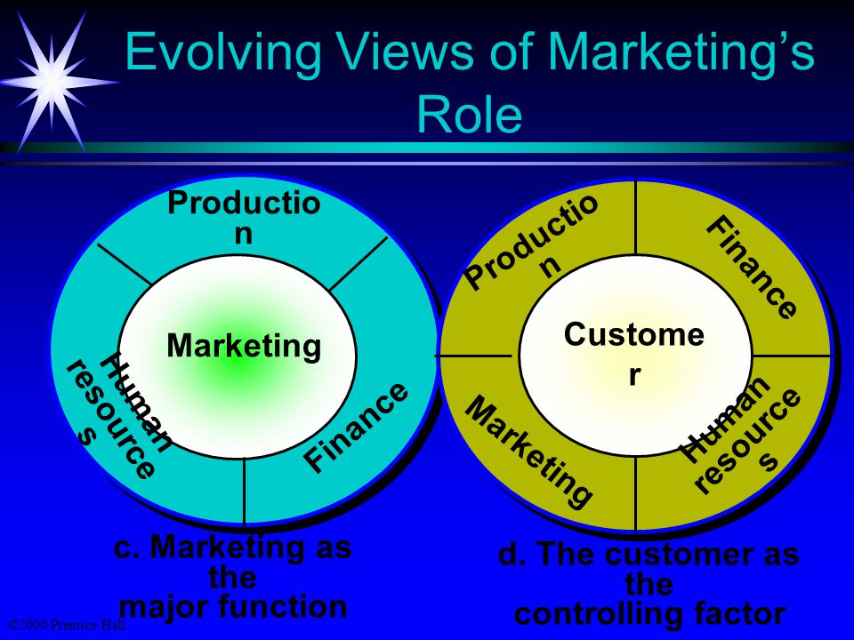 ©2000 Prentice Hall Evolving Views of Marketing's Role a.