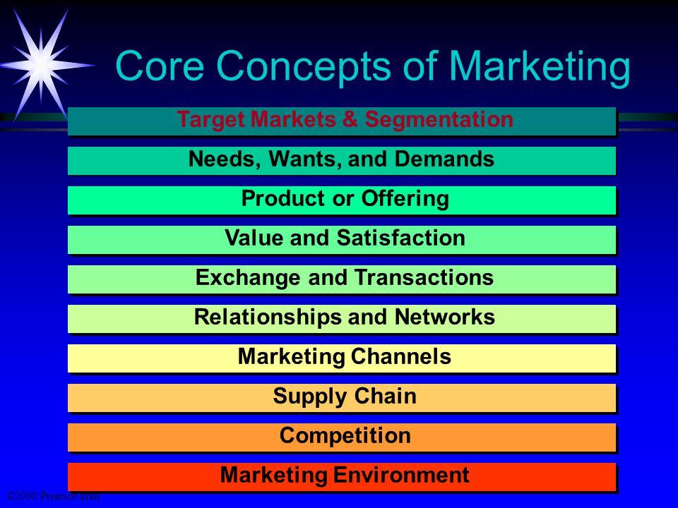 ©2000 Prentice Hall Defining Marketing Pemasaran adalah suatu proses masyarakat individu dan kelompok untuk memperoleh apa yang mereka perlukan dan inginkan melalui menciptakan, menawarkan, dan dengan bebas menukarkan produk dan jasa berharga dengan orang lain.