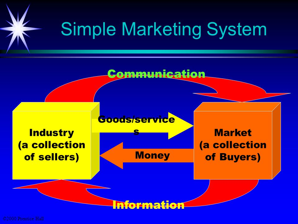 ©2000 Prentice Hall Simple Marketing System Industry (a collection of sellers) Market (a collection of Buyers) Goods/service s Money Communication Information