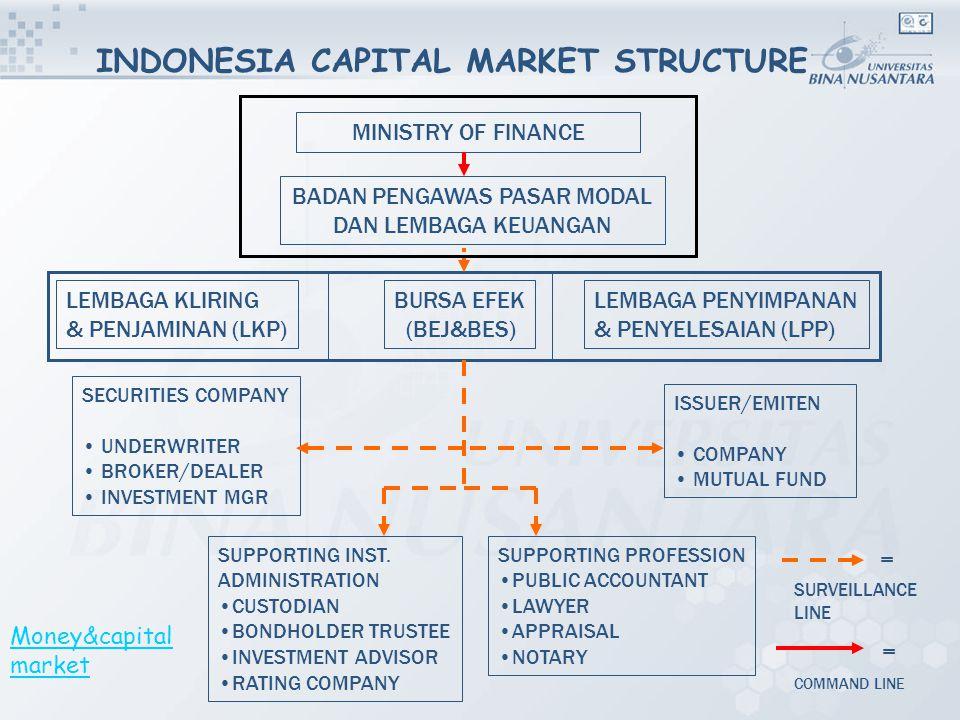 Efficient Capital Market Terjadi ketika harga efek mencerminkan semua informasi yang ada, termasuk risiko.