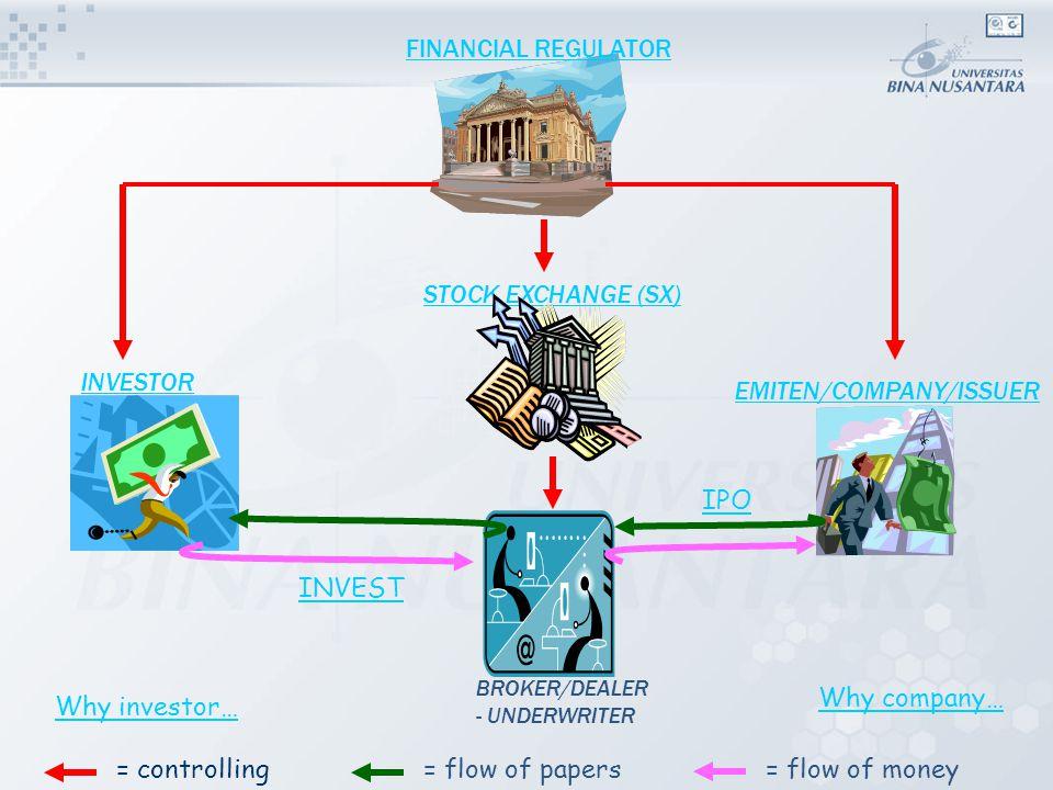 Efek yang diterbitkan dan diperdagangkan di Pasar Modal Indonesia Saham (Stock) Saham (Stock) Saham (Stock) Saham (Stock) Obligasi (Bond) Obligasi (Bond) Obligasi (Bond) Obligasi (Bond) Hak Memesan Efek Terlebih Dahulu/HMETD (Right) Hak Memesan Efek Terlebih Dahulu/HMETD (Right) W aran (Warrant) W aran (Warrant) Saham Preferen (Preferred Stock) Saham Preferen (Preferred Stock) Saham Preferen (Preferred Stock) Saham Preferen (Preferred Stock) Obligasi Konversi (Convertible Bond) Obligasi Konversi (Convertible Bond) Why investor…