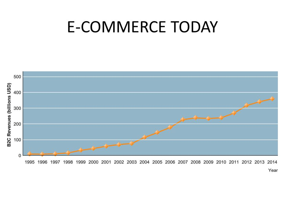 E-COMMERCE: BUSINESS AND TECHNOLOGY TYPES OF E-COMMERCE – Business-to-consumer (B2C) – Business-to-business (B2B) – Consumer-to-consumer (C2C)